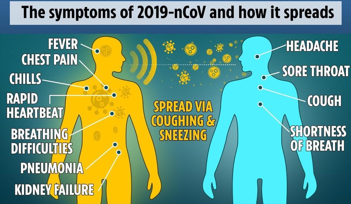 مقایسه علائم ویروس کرونا با دیگر بیماری ها